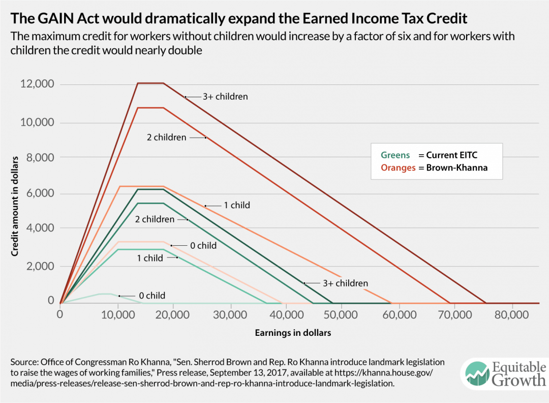 Expanding The Earned Income Tax Credit Is Worth Exploring
