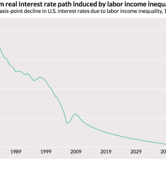 our model suggests a decline of 80 basis points in that equilibrium rate due to rising income inequality about one fifth of the 4 percentage point decline  [ 1490 x 1040 Pixel ]