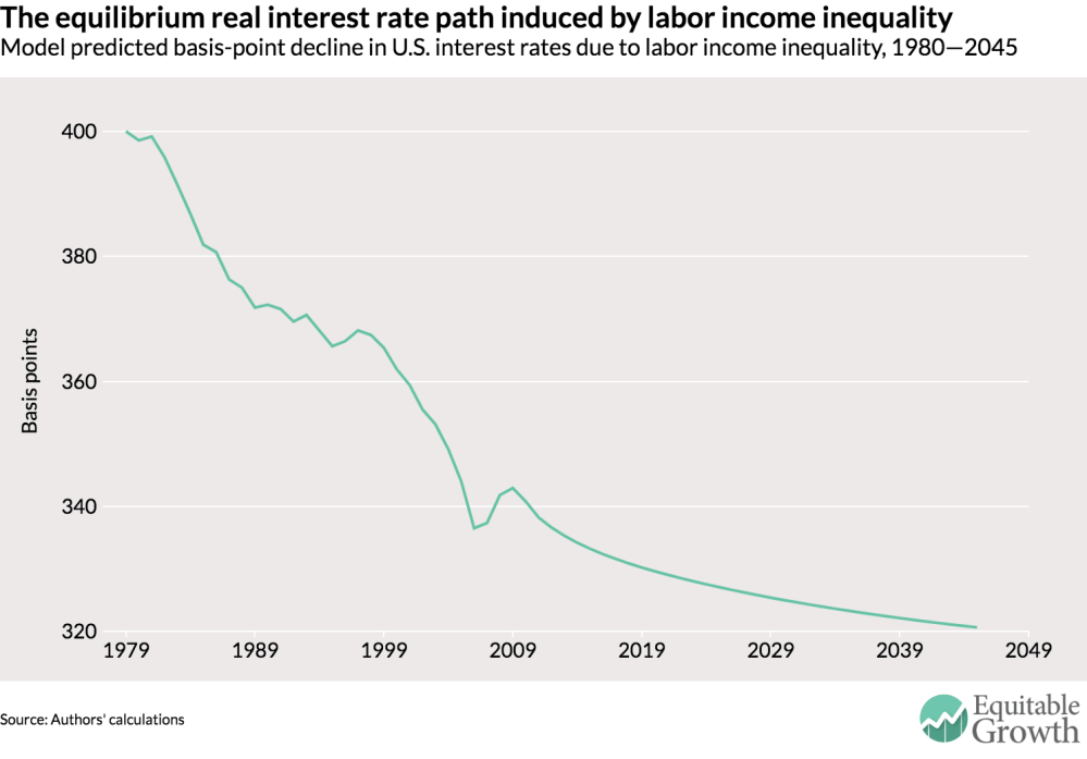 medium resolution of our model suggests a decline of 80 basis points in that equilibrium rate due to rising income inequality about one fifth of the 4 percentage point decline
