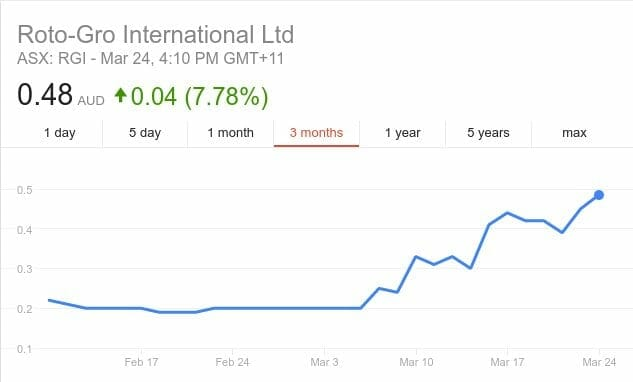 Roundup of ASX listed weed stocks - Equity Guru