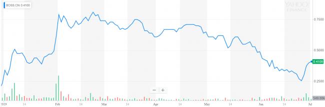 Yield Growth stock