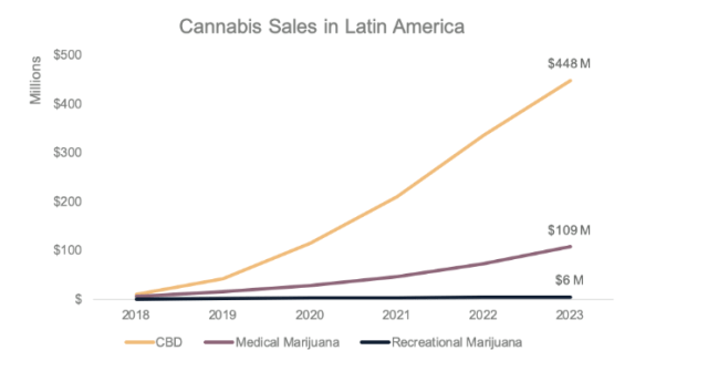 cannabis sales in latin america