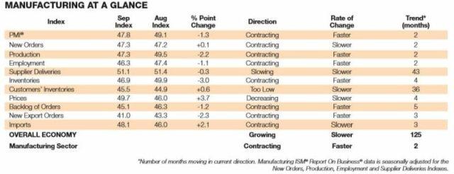 Trade war, tarriff, U.S., China, shrinking manufacturing, ISM, PMI