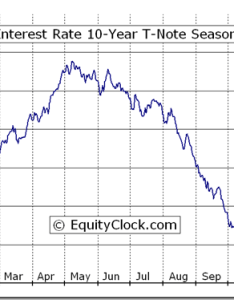 Cboe interest rate year  note tnx seasonal chart also equity clock rh equityclock