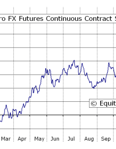 mini euro fx futures  seasonal chart also equity clock rh equityclock