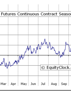 Euro fx futures ec seasonal chart also equity clock rh equityclock