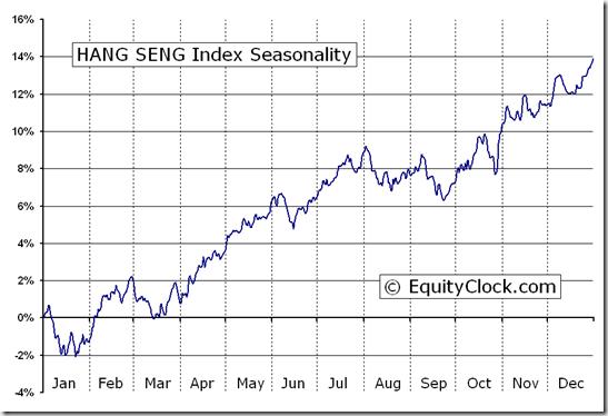 HANG SENG Index (^HSI) Seasonal Chart   Equity Clock