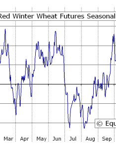 Hard red winter wheat futures kw seasonal chart also equity clock rh equityclock