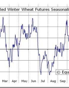 Hard red winter wheat futures kw seasonal chart also equity clock rh equityclock