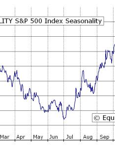 Volatility    index vix seasonal chart also equity clock rh equityclock