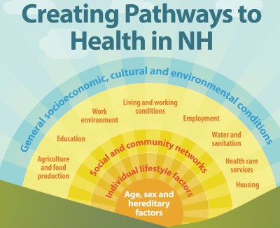 https://i0.wp.com/equitynh.org/wp-content/uploads/2018/06/infographic_creatingpathwaystohealth1500.jpeg?resize=400%2C325