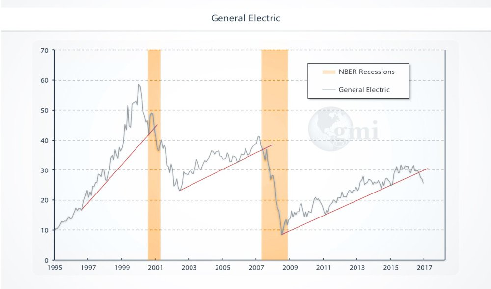GE Recession Canary