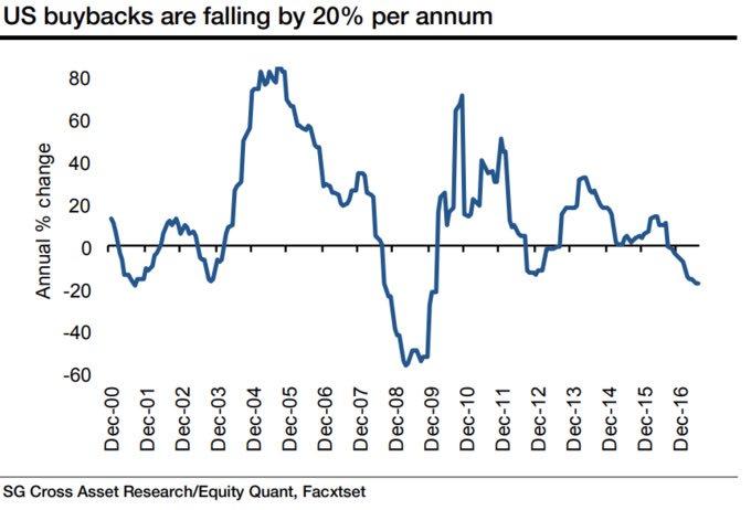 US Share Buybacks Declining