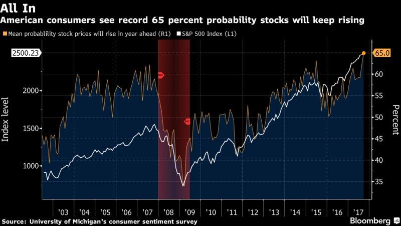 All-Time High Bullish Retail Investors 09182017