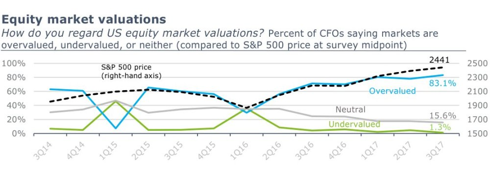 CFOs on Stock Market Current Valuation 09222017