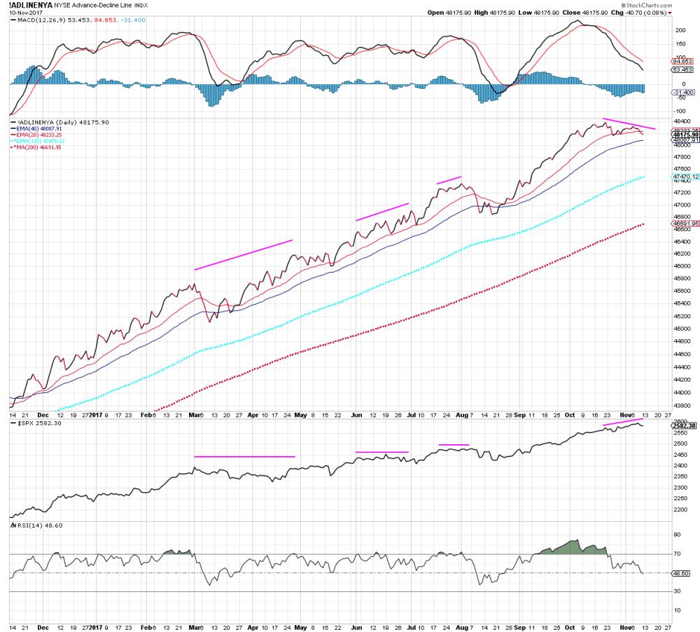 NYSE ADLine Negative Divergences 11102017