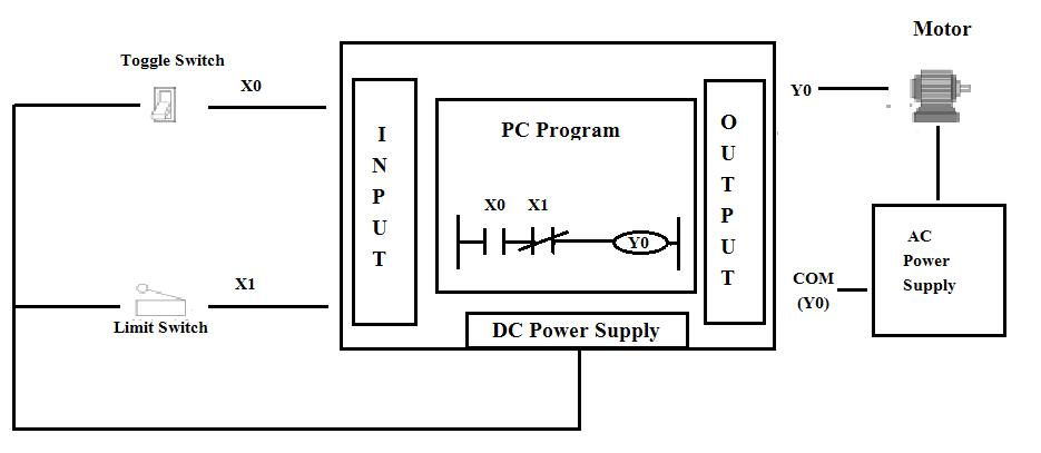 Ladder Logic Diagram : Device notations, Programming