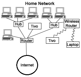 What is Network :Types, Characteristics, Evolution and