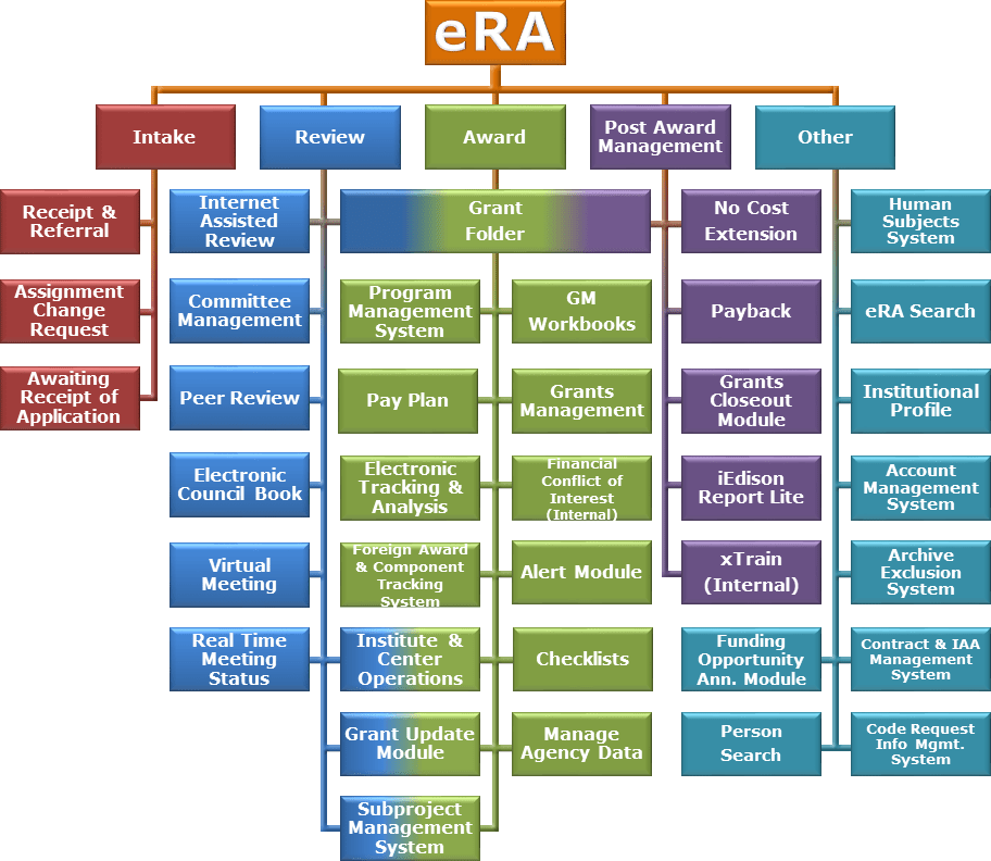 About eRA  eRA Services for NIH Staff and Agency Partners