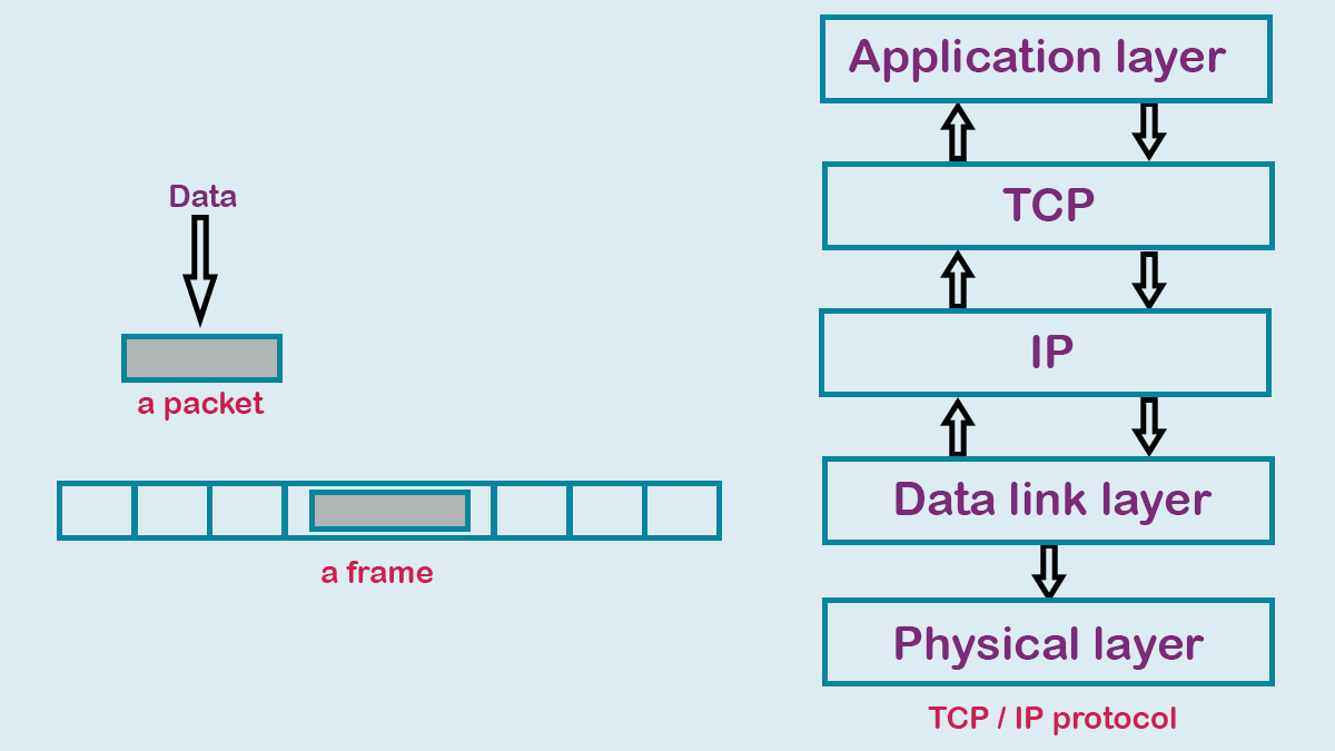 Creating a Packet and Frame in the TCP IP Layers