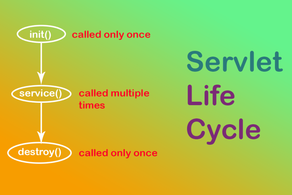 life cycle of servlet