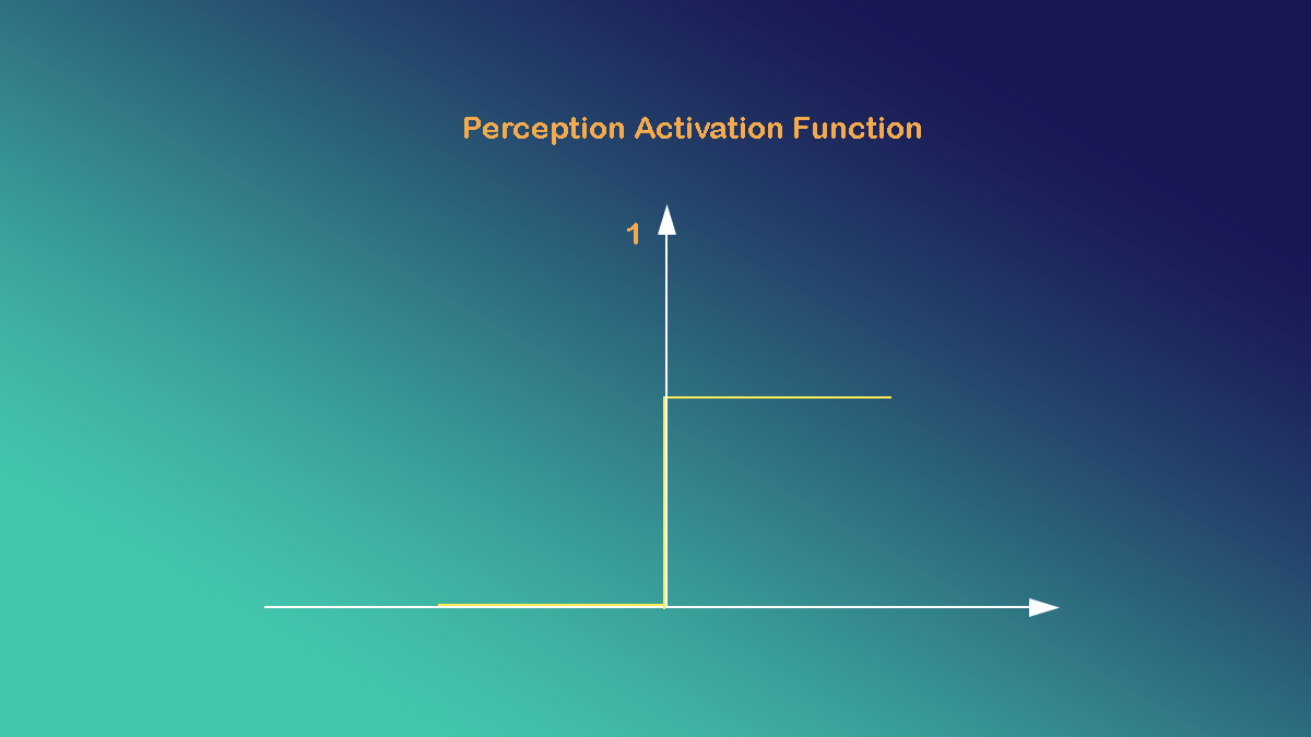 Perception Activation Function