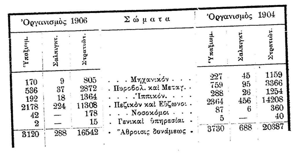 Ο Ελληνικός Στρατός στα 1906. Πηγή: Γ.Ν. Θεοτόκης. Η στρατιωτική κατάστασις και η πολιτική. Εστία. Εν Αθήναις, 1911.