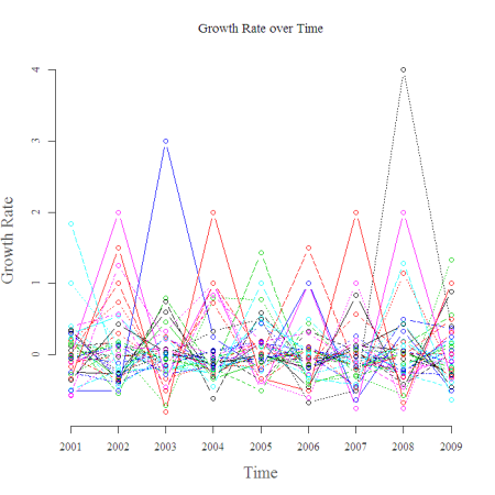 Homocide Growth Rate Over Time