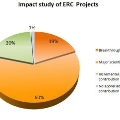 Project Impact Diagram Business Process Workflow Examples Striking Of Erc Projects Confirmed 79 Breakthroughs Or Without Any Pre Set Policy Priorities Whatsoever Bottom Up Research Clearly Has A Positive On The Economy And Society Can Improve People S