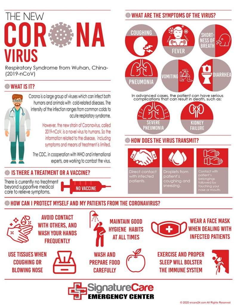 Coronavirus (COVID-19): Everything to Know About Coronavirus