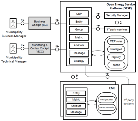 Query-Driven Smart Grid City Management