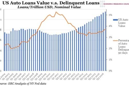 US Auto Loans vs Delinquent Loans