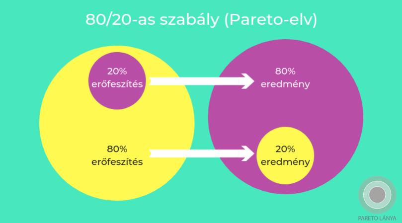 80/20-as szabály (Pareto-elv)