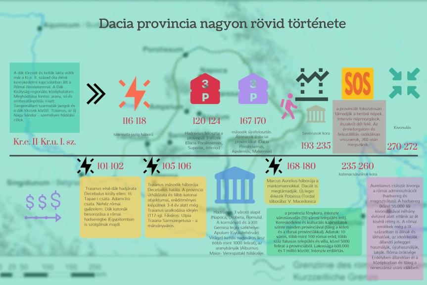 Dacia provincia nagyon rövid története infografikon