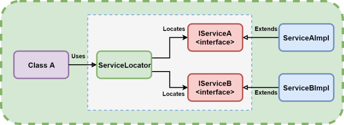Service Locator Pattern as a solution for avoiding singletons
