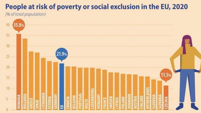 Румыния, Болгария и Греция стали странами с наивысшим риском бедности