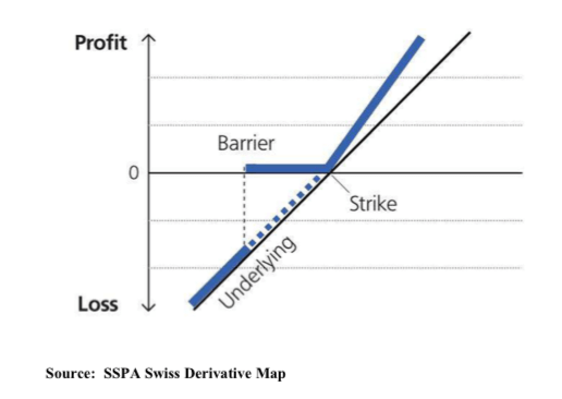 knock in option payoff diagram jvc kd s16 wiring structured products part 3 all about outperformance bonus certificate