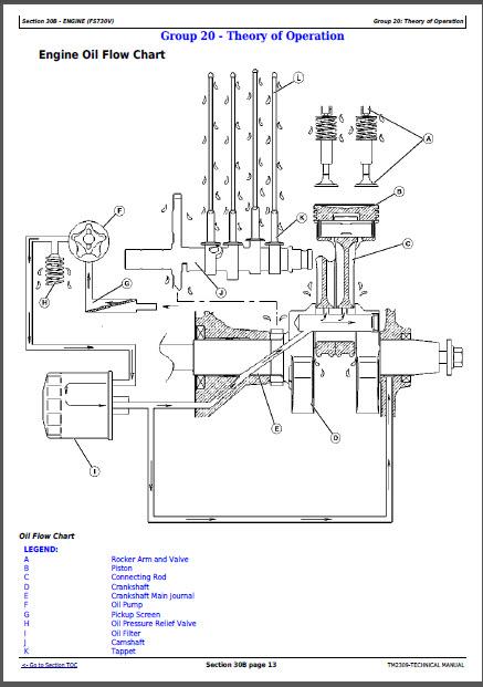 John Deere Select Series X500 X520 X530 X534 X540