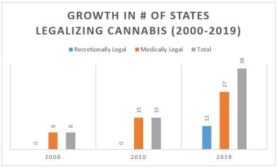 State Legalization Growth Chart