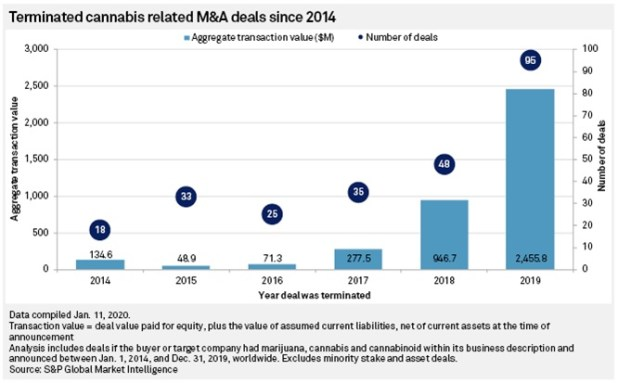 Terminated Cannabis M&A Deals