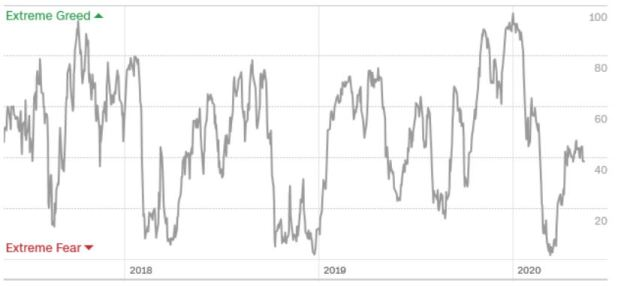 2020-05-17 Fear & Greed 3-Year Index
