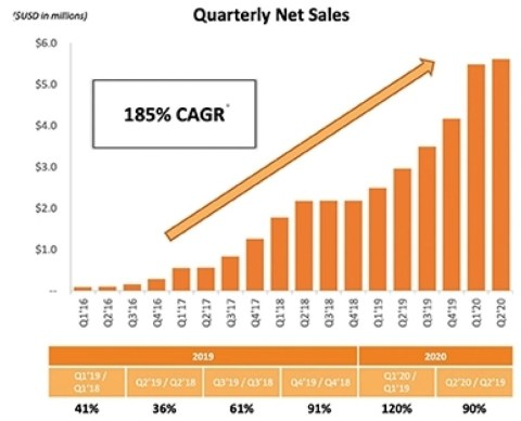 Laird Sales Chart