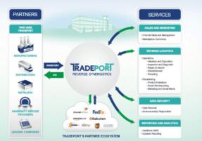 TradePort Returns Managed