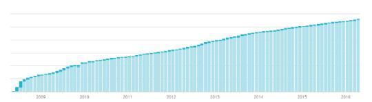 Groei van het aantal abonnees