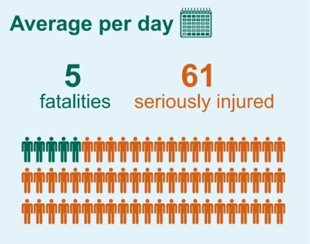 Fatalities per day