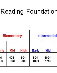 The erf graded reader scale also readers rh erfoundation