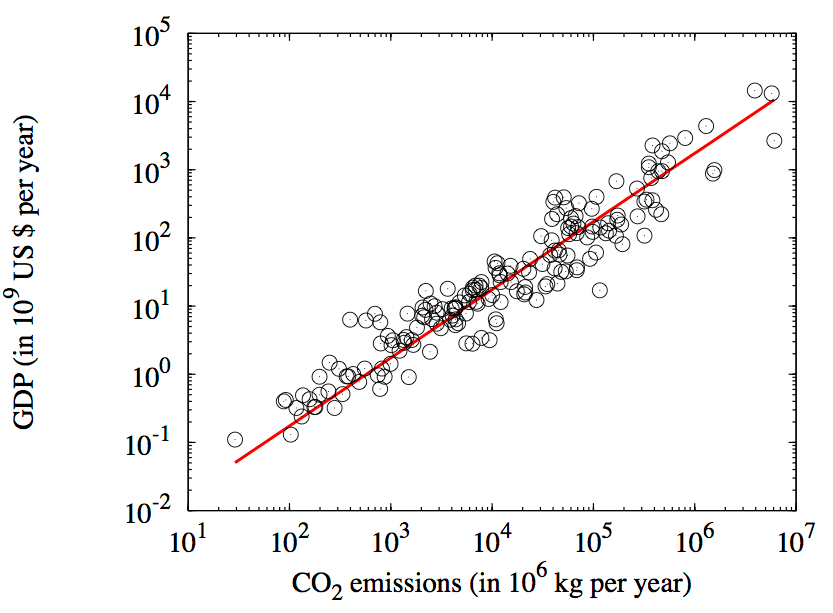 GDP vs CO2
