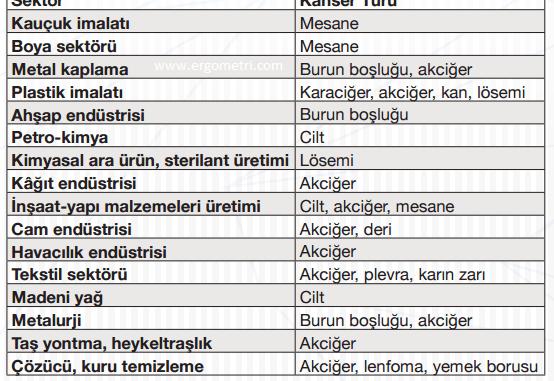 kimyasal maruziyet hastalıkları