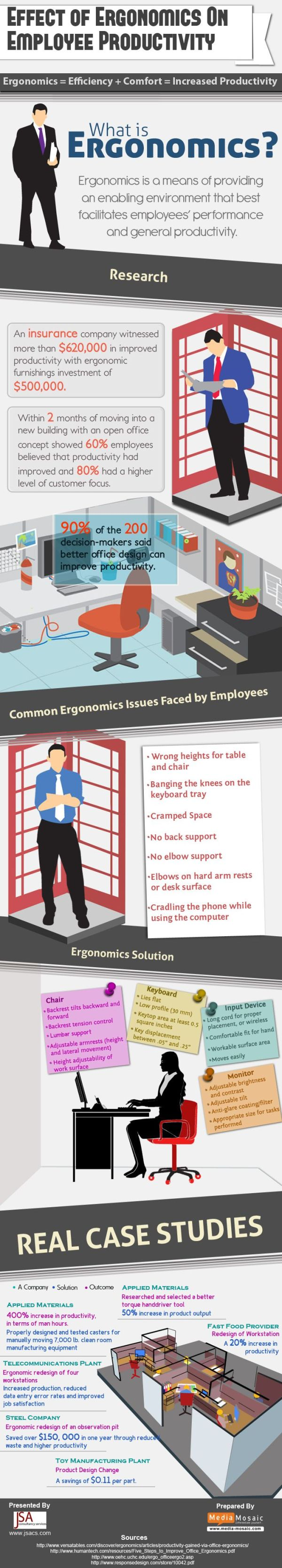 ergonomics effect on employee productivity
