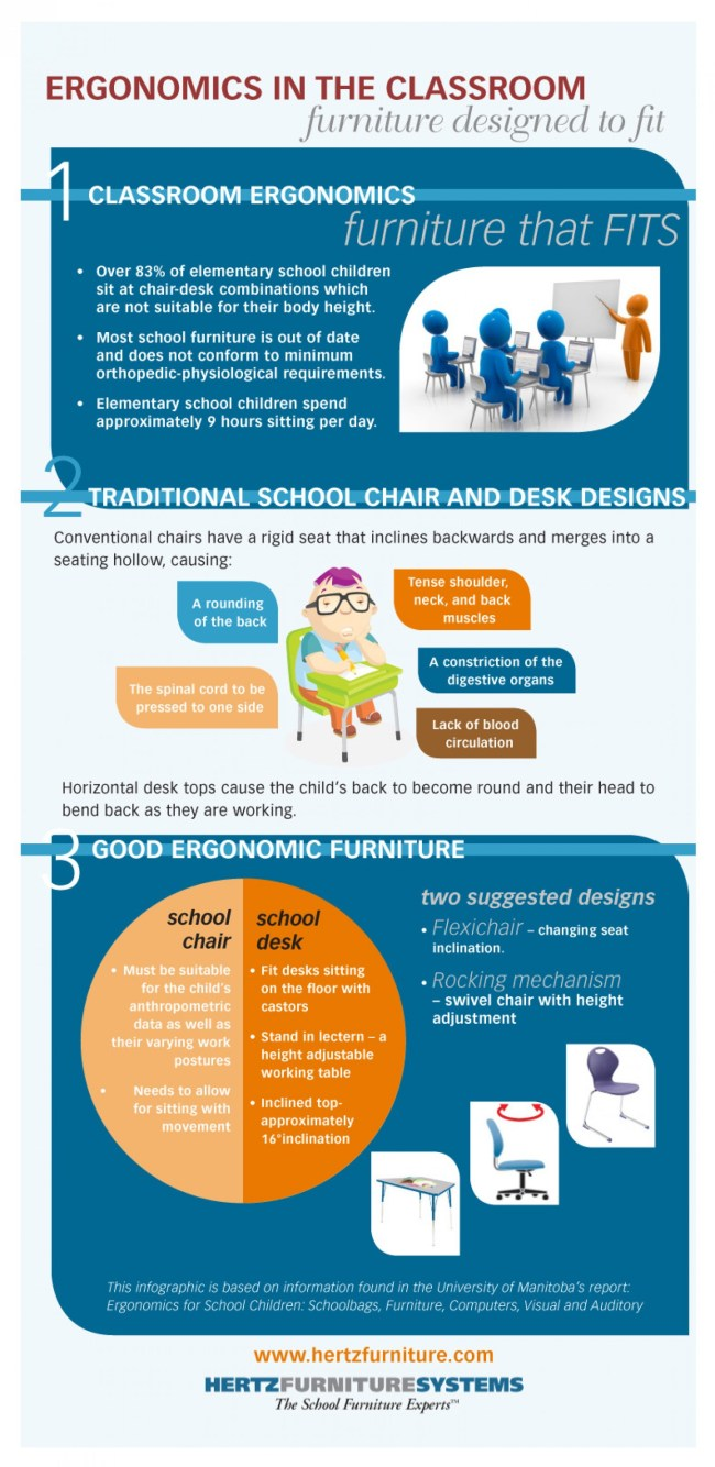 ergonomics in the classroom - furniture for students